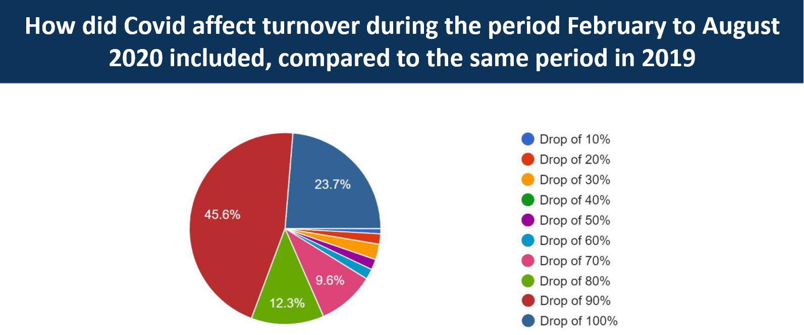 Felca agent survey shows Covid impact & support for protection scheme